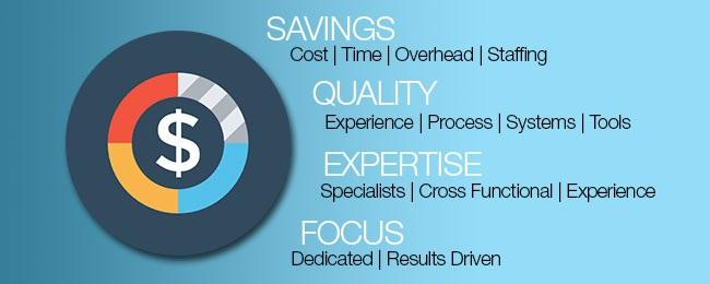 , Marketing Services Digital Marketing, Anchor Training Courses & Consulting Services, Anchor Training Courses & Consulting Services